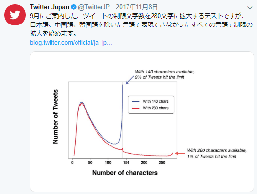 Twitter社の280文字拡大の案内